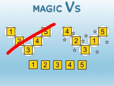 Screenshot of Magic Vs SMART Notebook file.
